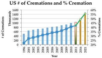 cremation-graph